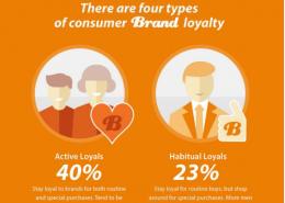 Loyale klanten